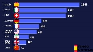 El ratio de infectados por millón de habitantes confirma que España es el país más contiado