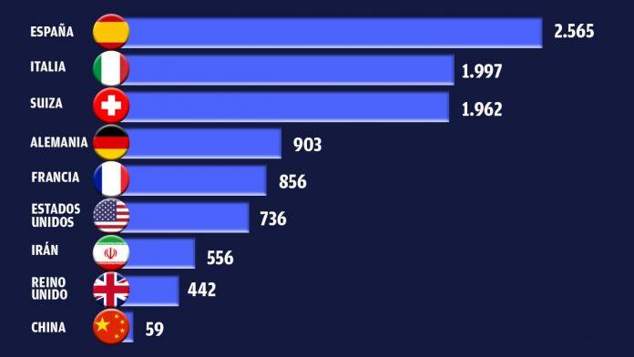 El ratio de infectados por millón de habitantes confirma que España es el país más contiado 1