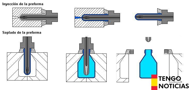 Métodos de fabricación de envases plásticos 5