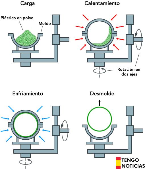 Métodos de fabricación de envases plásticos 4