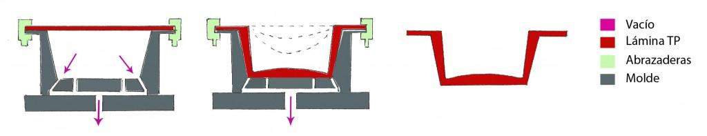 Métodos de fabricación de envases plásticos 3