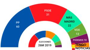El Partido Popular arrasa en la Comunidad de Madrid
