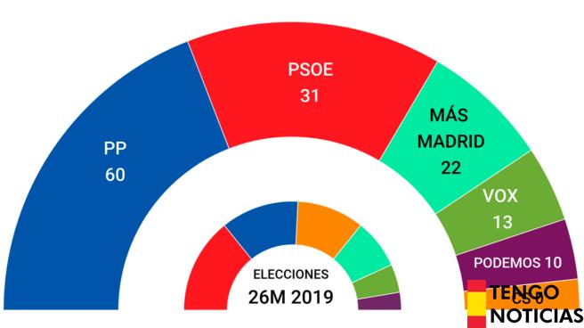 El Partido Popular arrasa en la Comunidad de Madrid 1