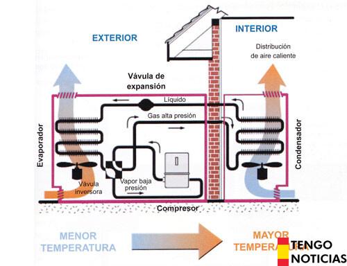 Como funciona el aire acondicionado 1